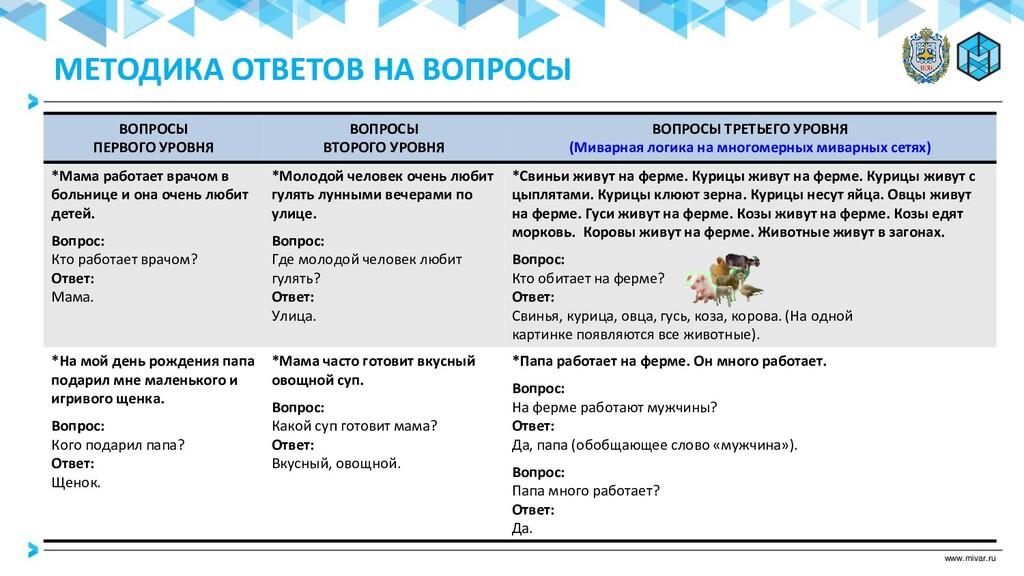 www.mivar.ru ВОПРОСЫ ПЕРВОГО УРОВНЯ ВОПРОСЫ ВТО...