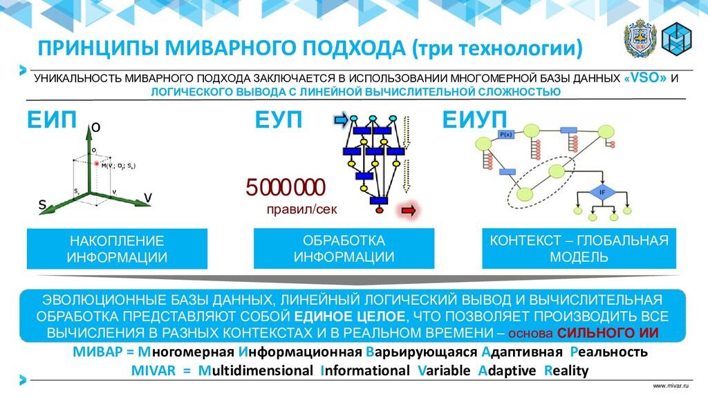 www.mivar.ru НАКОПЛЕНИЕ ИНФОРМАЦИИ КОНТЕКСТ – Г...