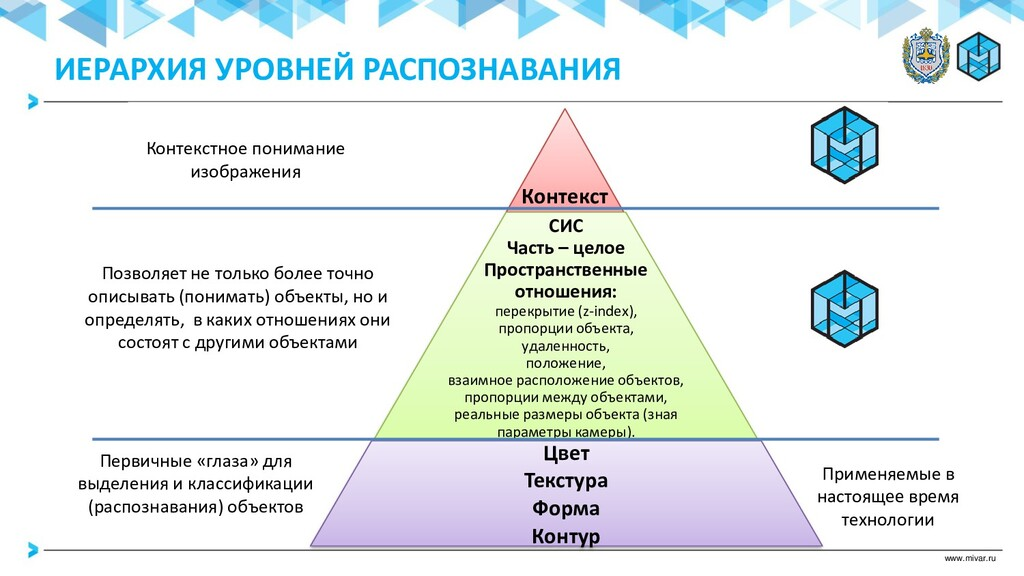 www.mivar.ru Контекст СИС Часть – целое Простра...