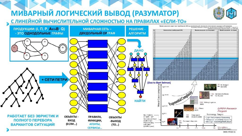 www.mivar.ru Время решения задач при переборной...