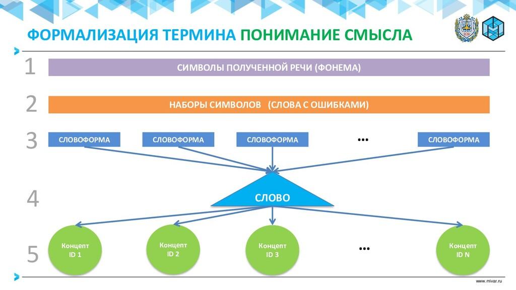 www.mivar.ru Концепт ID 2 СЛОВОФОРМА СЛОВО Конц...