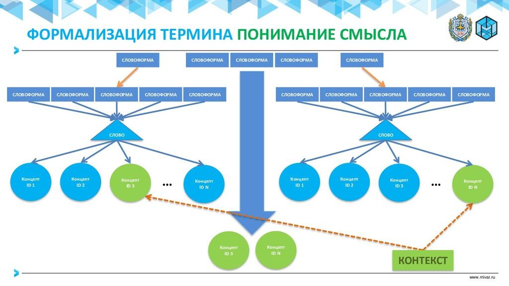 www.mivar.ru СЛОВОФОРМА СЛОВОФОРМА СЛОВОФОРМА С...
