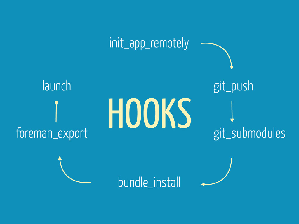 HOOKS init_app_remotely git_push git_submodules...