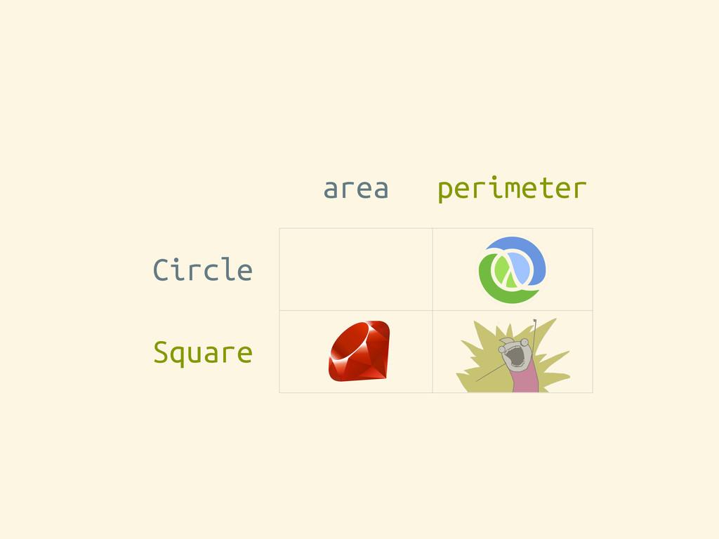 area perimeter Circle Square