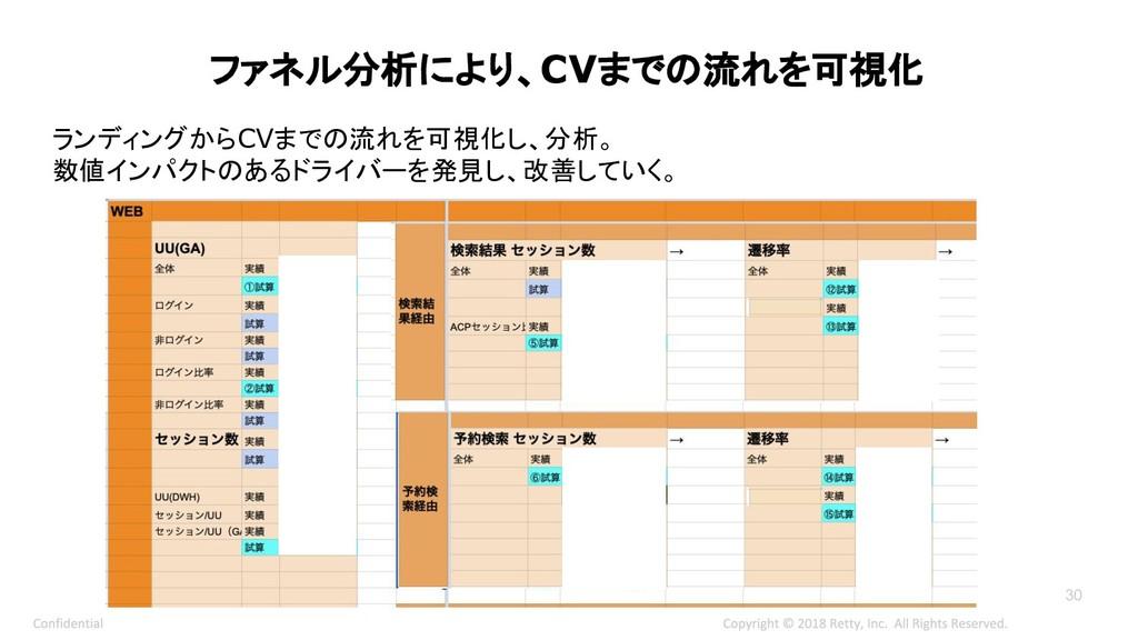 30 ファネル分析により、CVまでの流れを可視化 ランディングからCVまでの流れを可視化し、分...