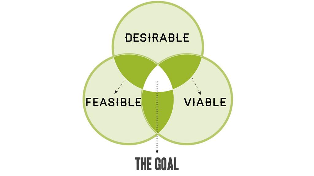 the goal Feasible Desirable viable