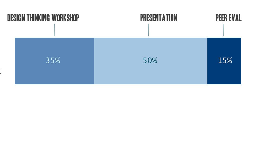 50% 35% % 15% Design Thinking Workshop Presenta...