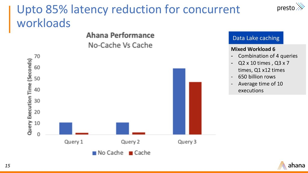 15 Upto 85% latency reduction for concurrent wo...