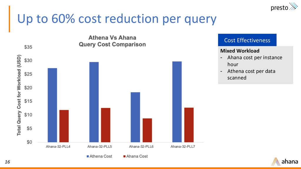 16 Up to 60% cost reduction per query Mixed Wor...