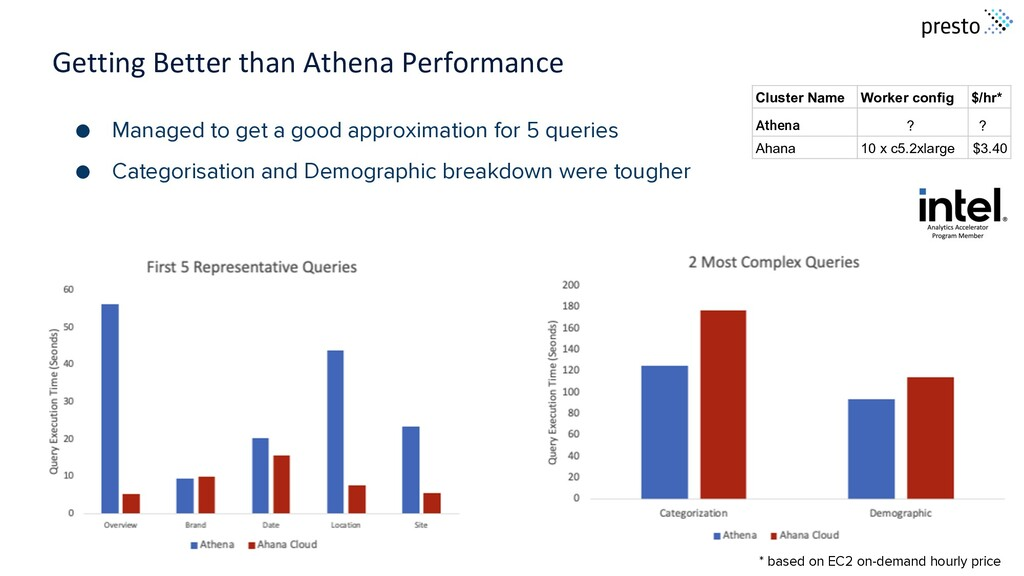 Getting Better than Athena Performance ● Manage...