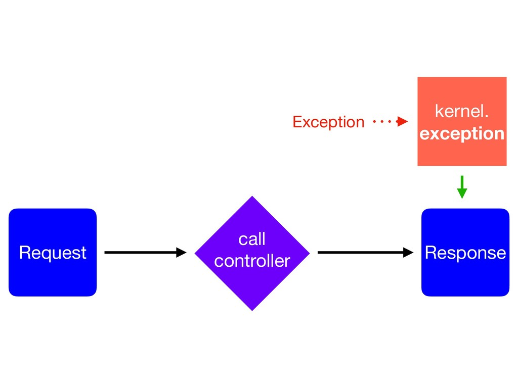Request Response call  controller kernel.