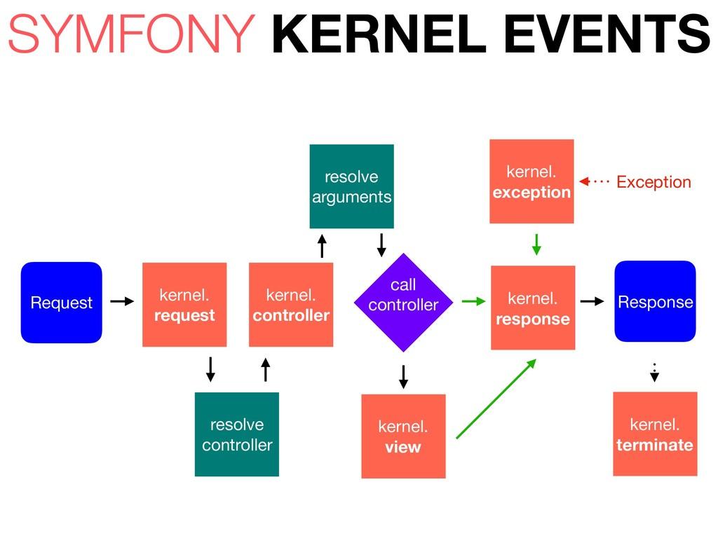 Request Response kernel. request kernel. resp...
