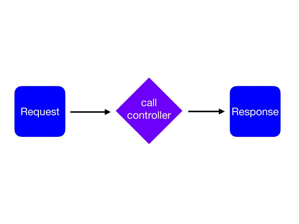 Request Response call  controller