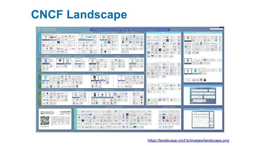 CNCF Landscape https://landscape.cncf.io/images...