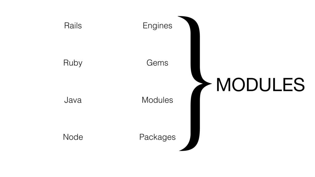 Rails Engines Ruby Gems Java Modules Node Packa...