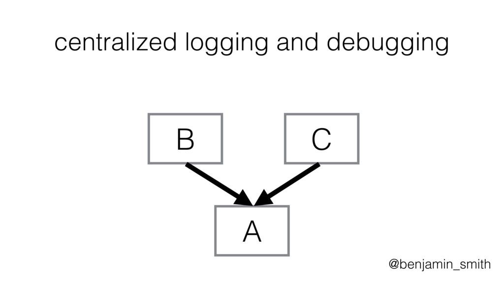 A centralized logging and debugging B C @benjam...
