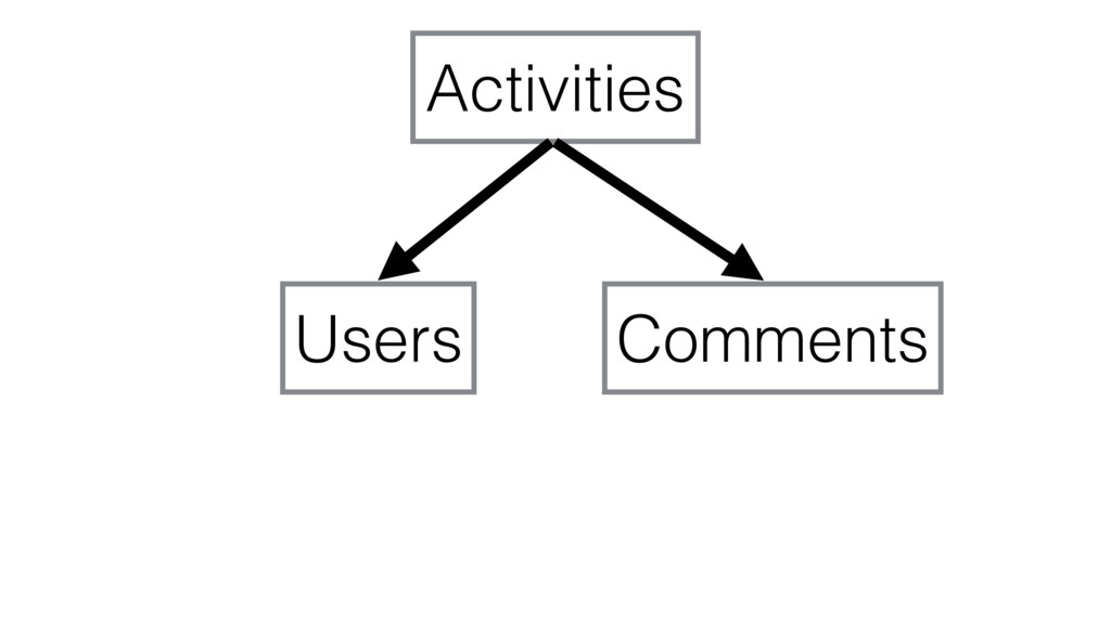 Activities Users Comments