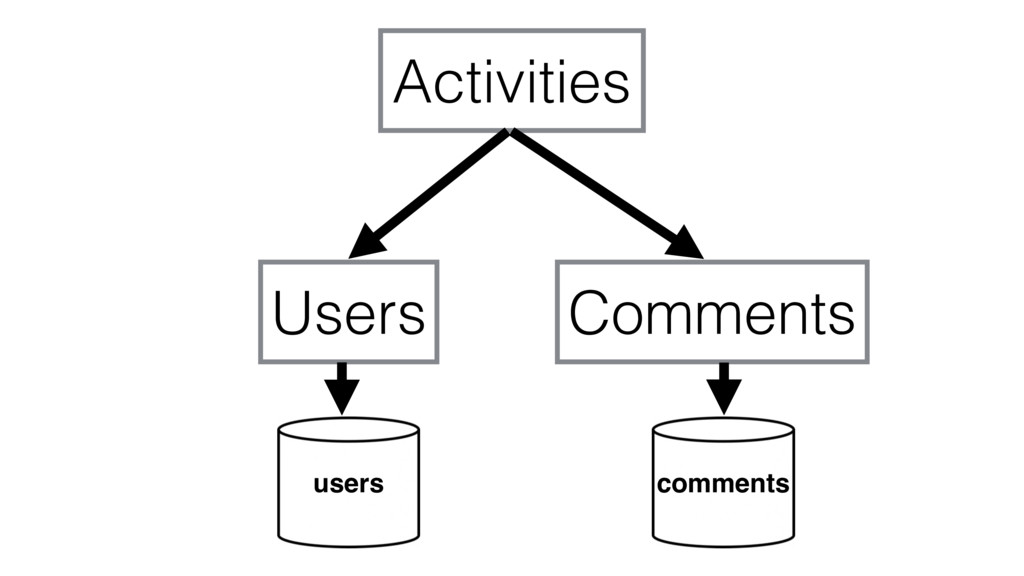 Activities Users Comments users comments