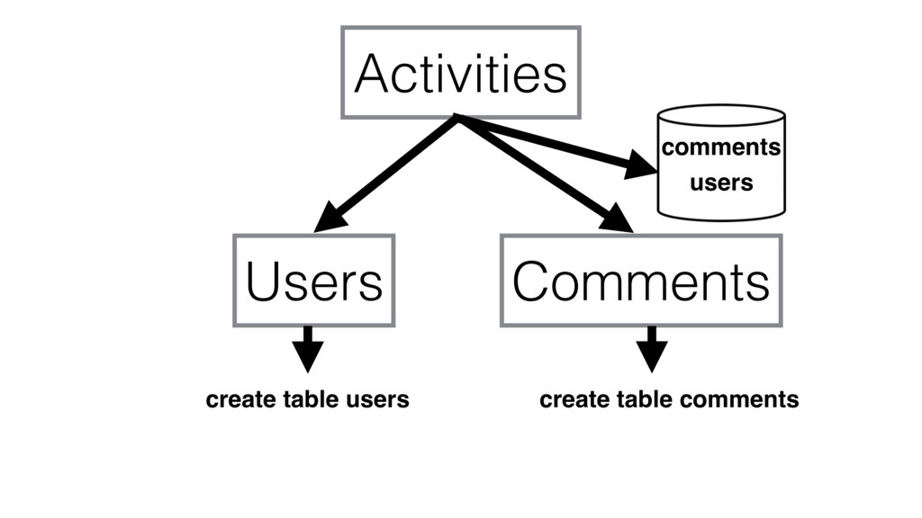 Activities Users Comments create table users cr...