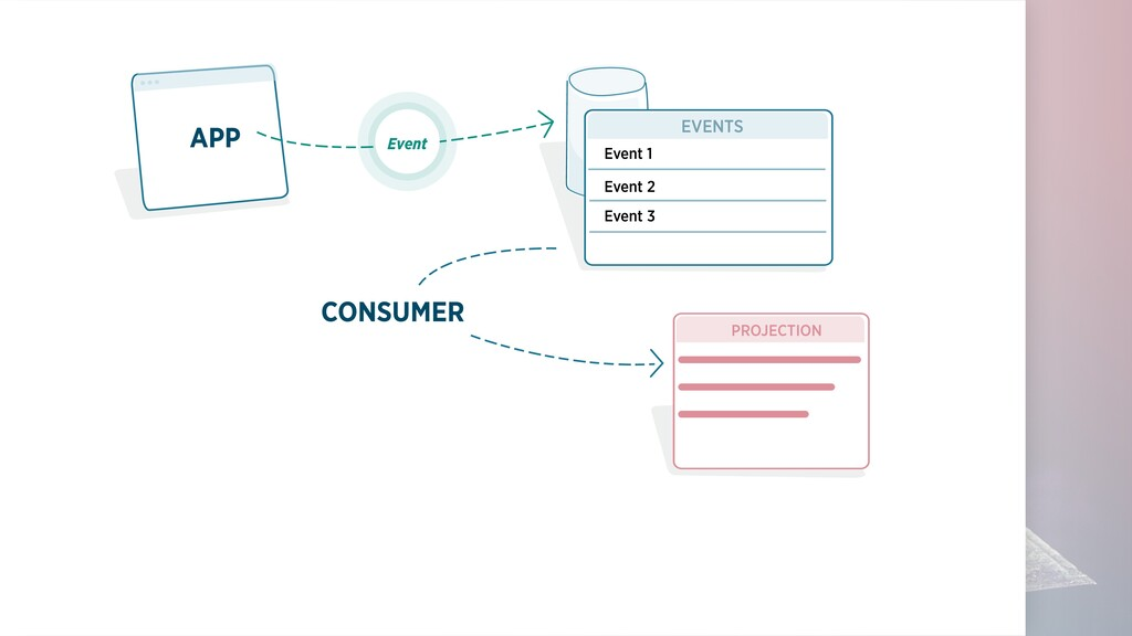 APP CONSUMER EVENTS PROJECTION Event Event 1 Ev...
