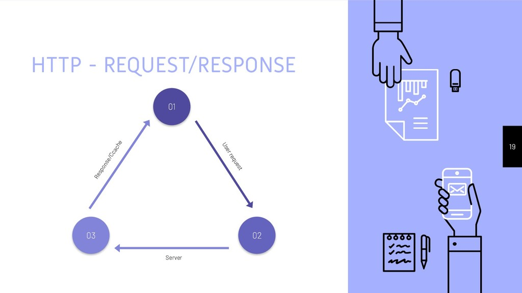 HTTP - REQUEST/RESPONSE 19 Server 02 Response/C...