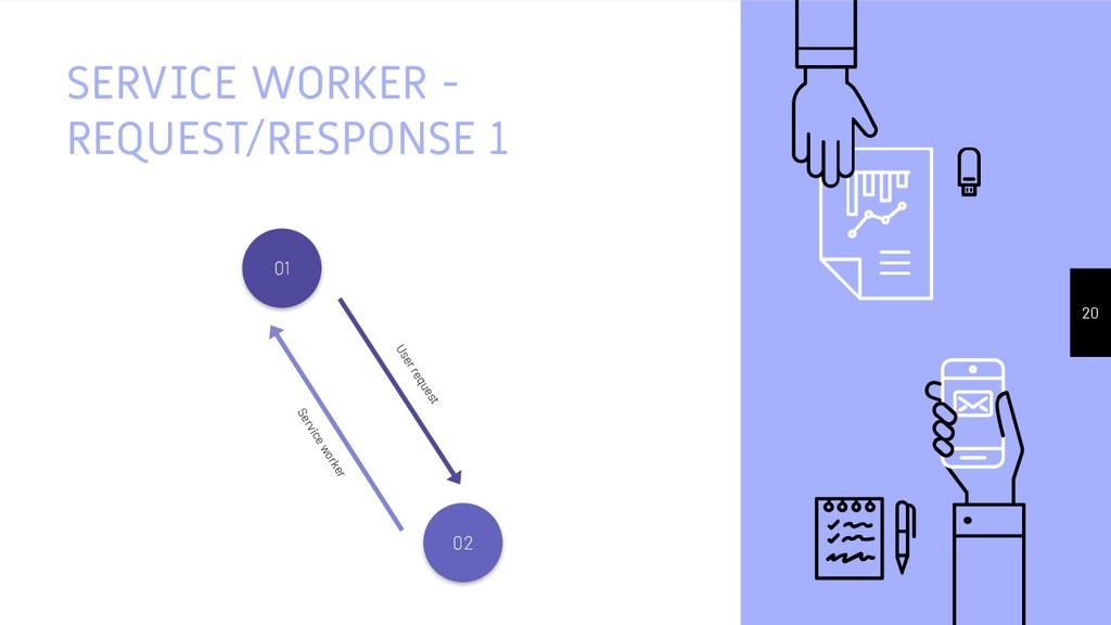 SERVICE WORKER - REQUEST/RESPONSE 1 20 Service ...