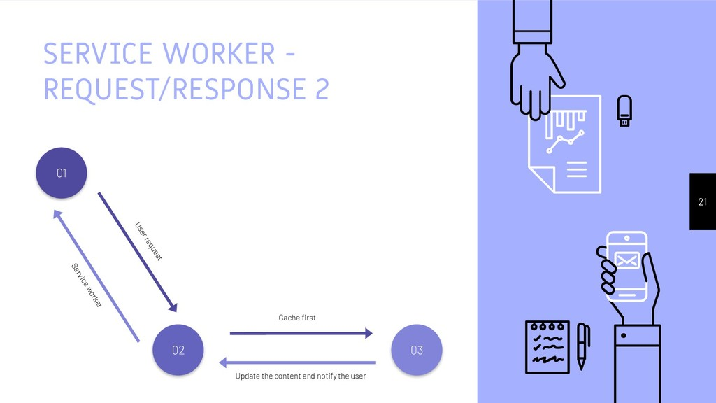 SERVICE WORKER - REQUEST/RESPONSE 2 21 Service ...