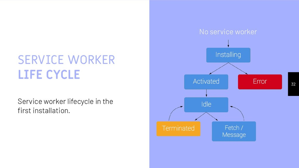 SERVICE WORKER LIFE CYCLE Service worker lifecy...
