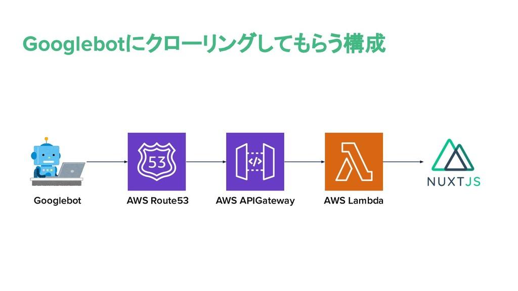 Googlebotにクローリングしてもらう構成 Googlebot AWS Route53 A...