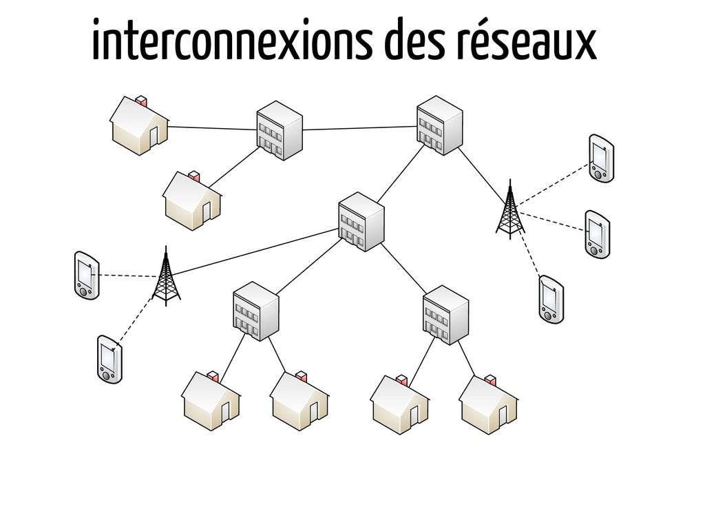 interconnexions des réseaux