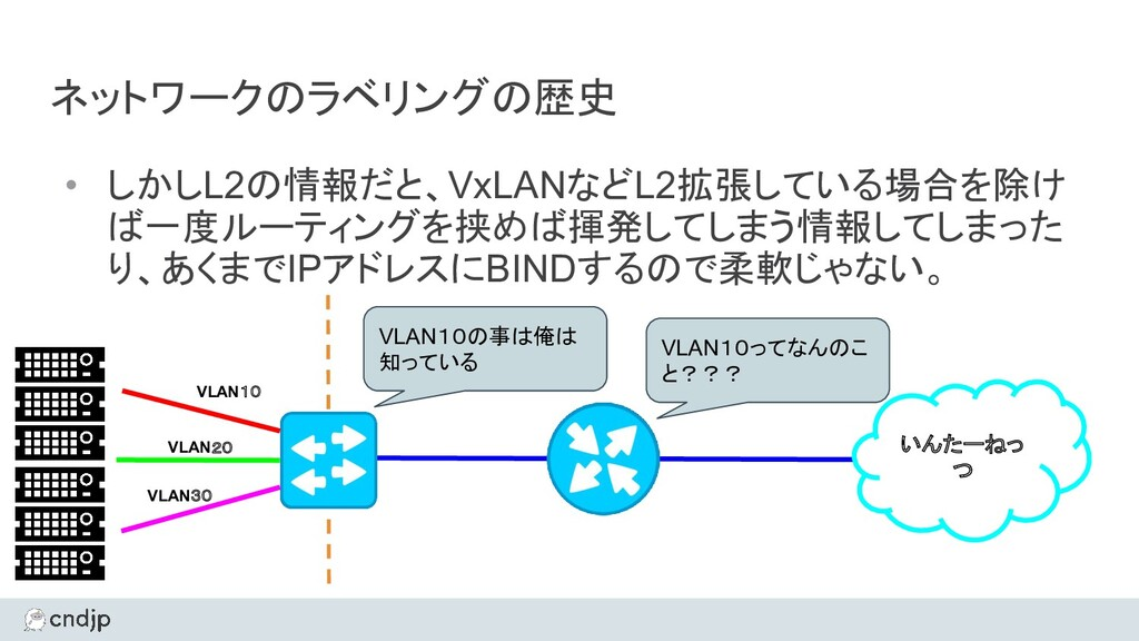ネットワークのラベリングの歴史 • しかしL2の情報だと、VxLANなどL2拡張している場合を...