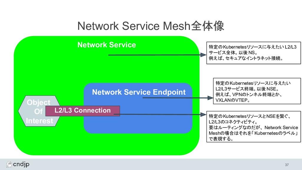 Network Service Mesh全体像 37 Network Service Netw...