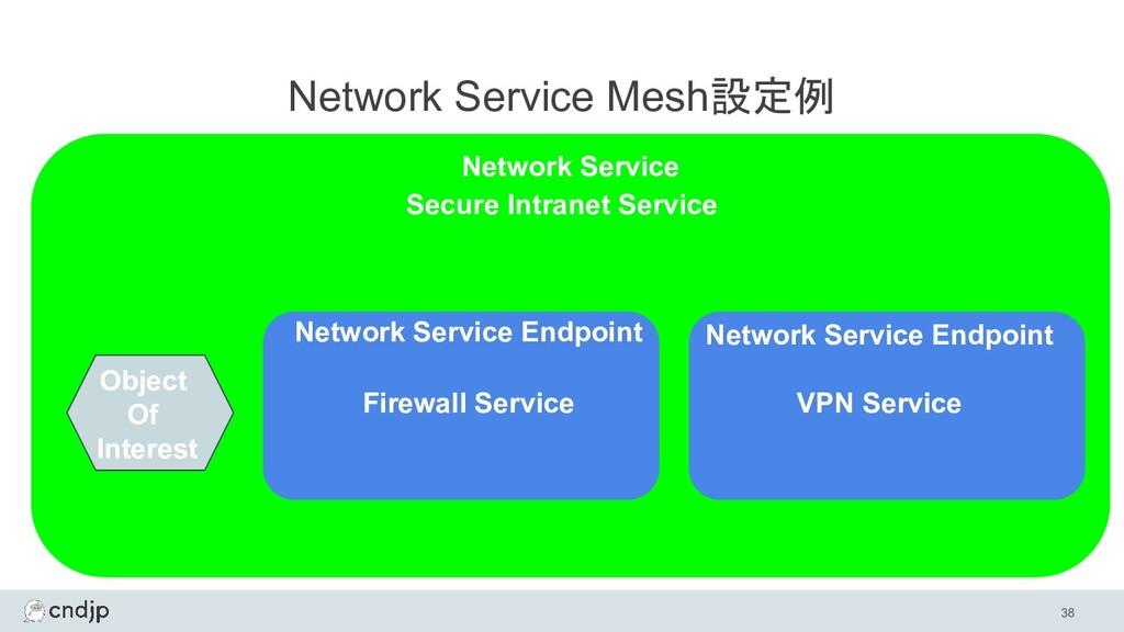 38 Network Service Mesh設定例 Network Service Netw...