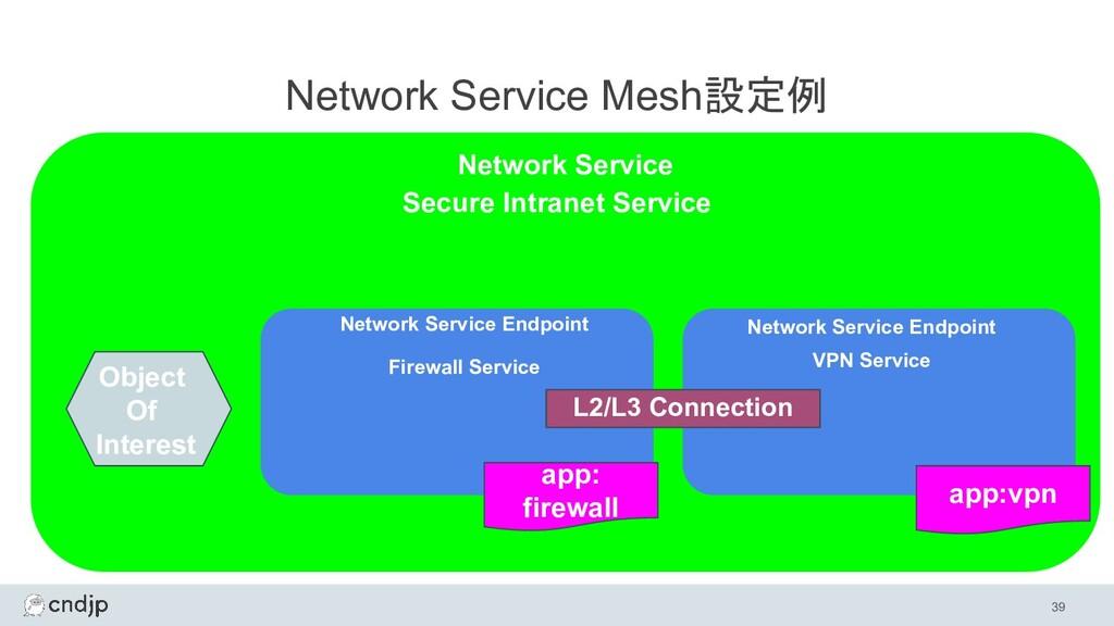 39 Network Service Mesh設定例 Network Service Netw...