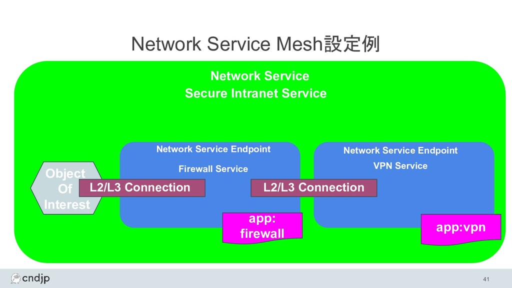 41 Network Service Mesh設定例 Network Service Netw...