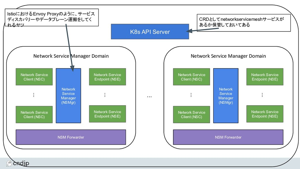 K8s API Server Network Service Manager Domain N...