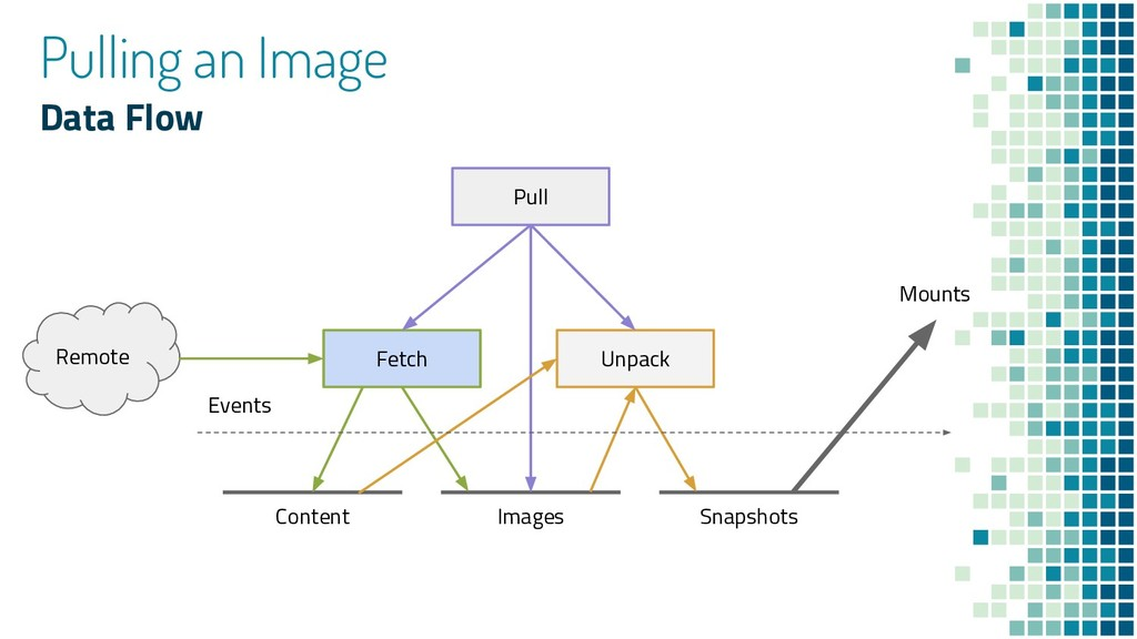 Pulling an Image Data Flow Content Images Snaps...