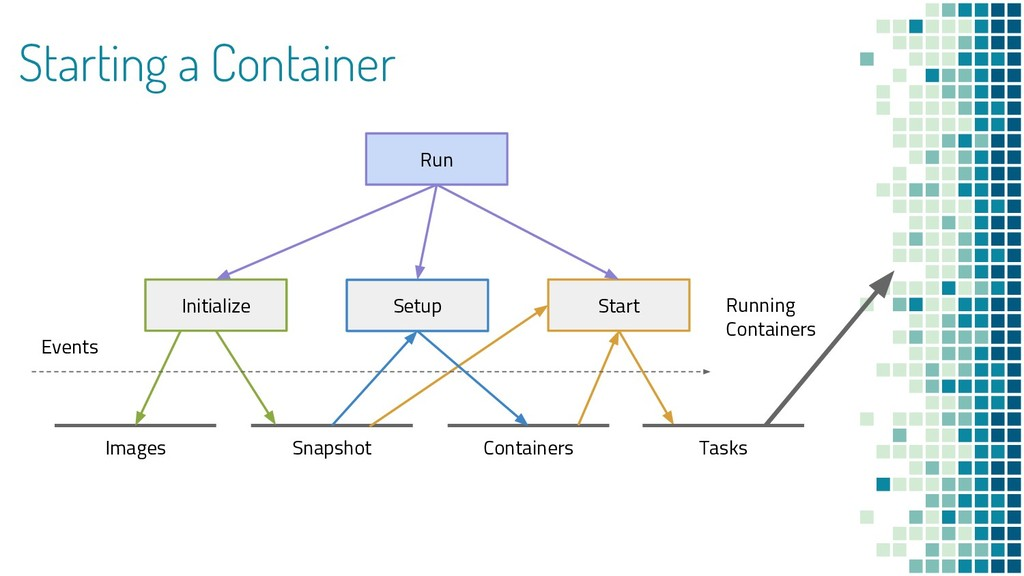 Starting a Container Images Snapshot Run Initia...