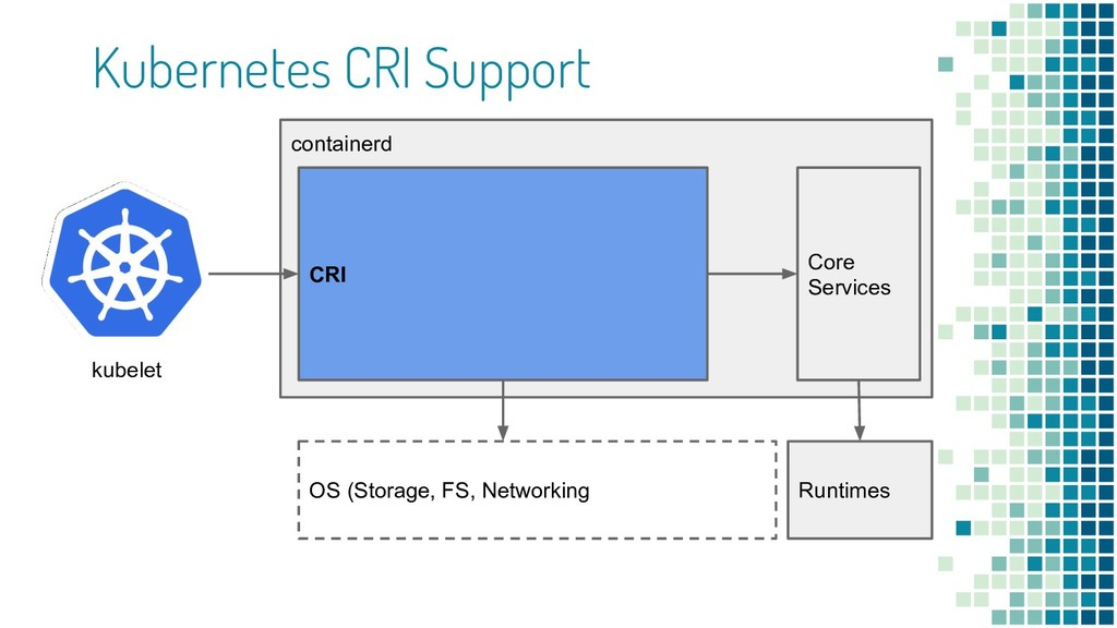 Kubernetes CRI Support containerd OS (Storage, ...