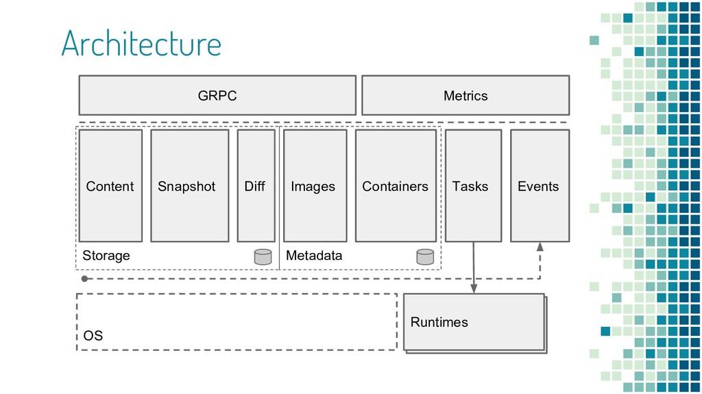 Architecture Runtimes Metadata Containers Conte...