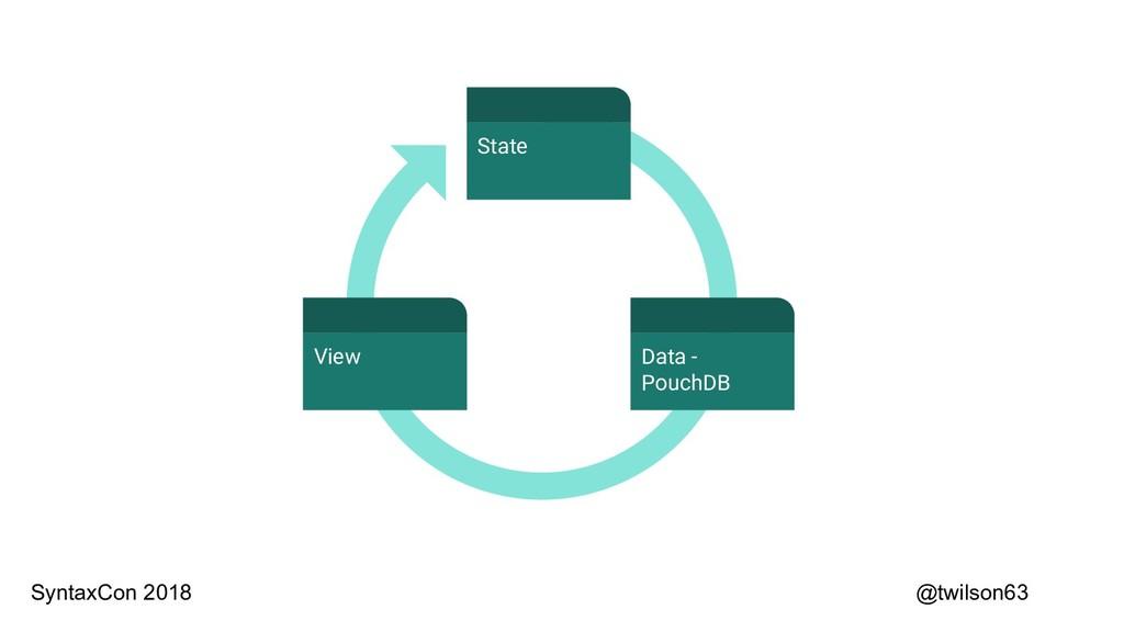 @twilson63 Data - PouchDB State View SyntaxCon ...