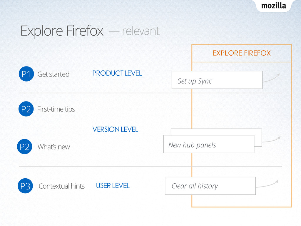 Explore Firefox — relevant PRODUCT LEVEL VERSIO...