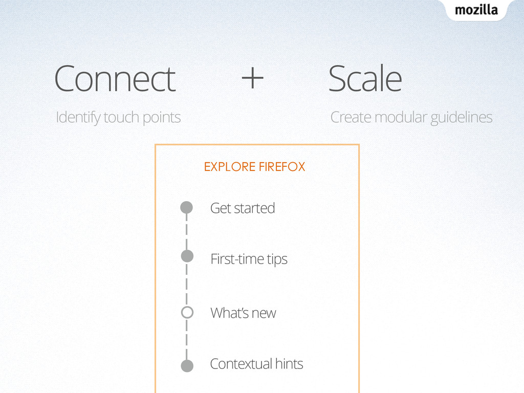 Connect Scale Identify touch points Create modu...