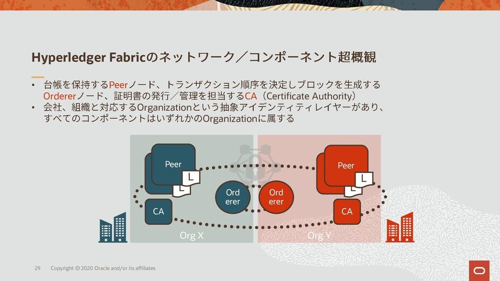 Org X Org Y Hyperledger Fabric • Peer Orderer C...