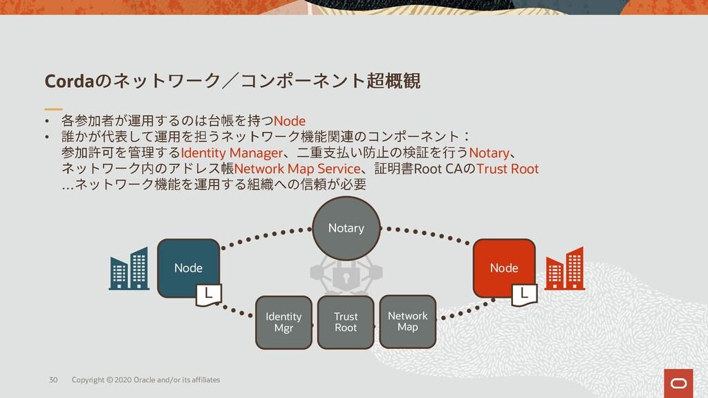 Corda • Node • Identity Manager Notary Network ...