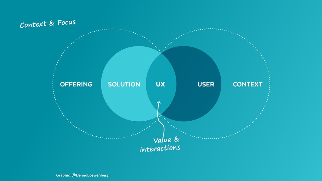 Graphic: @BennoLoewenberg OFFERING CONTEXT USER...