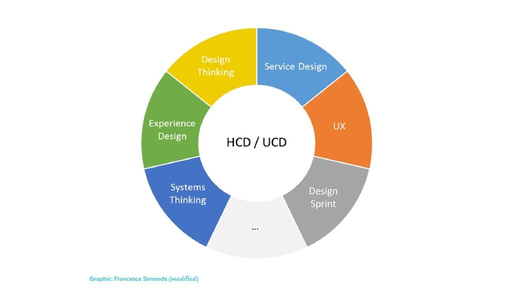 Design Sprint Graphic: Francesca Simonds (modif...