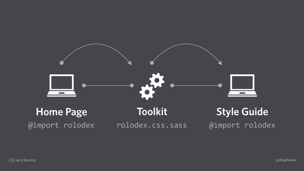 CSS as a Service @shayhowe Home Page Toolkit St...