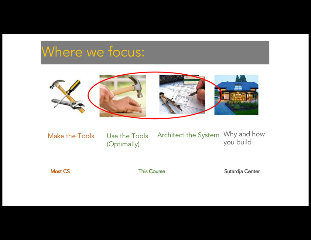 Make the Tools Use the Tools (Optimally) Archit...