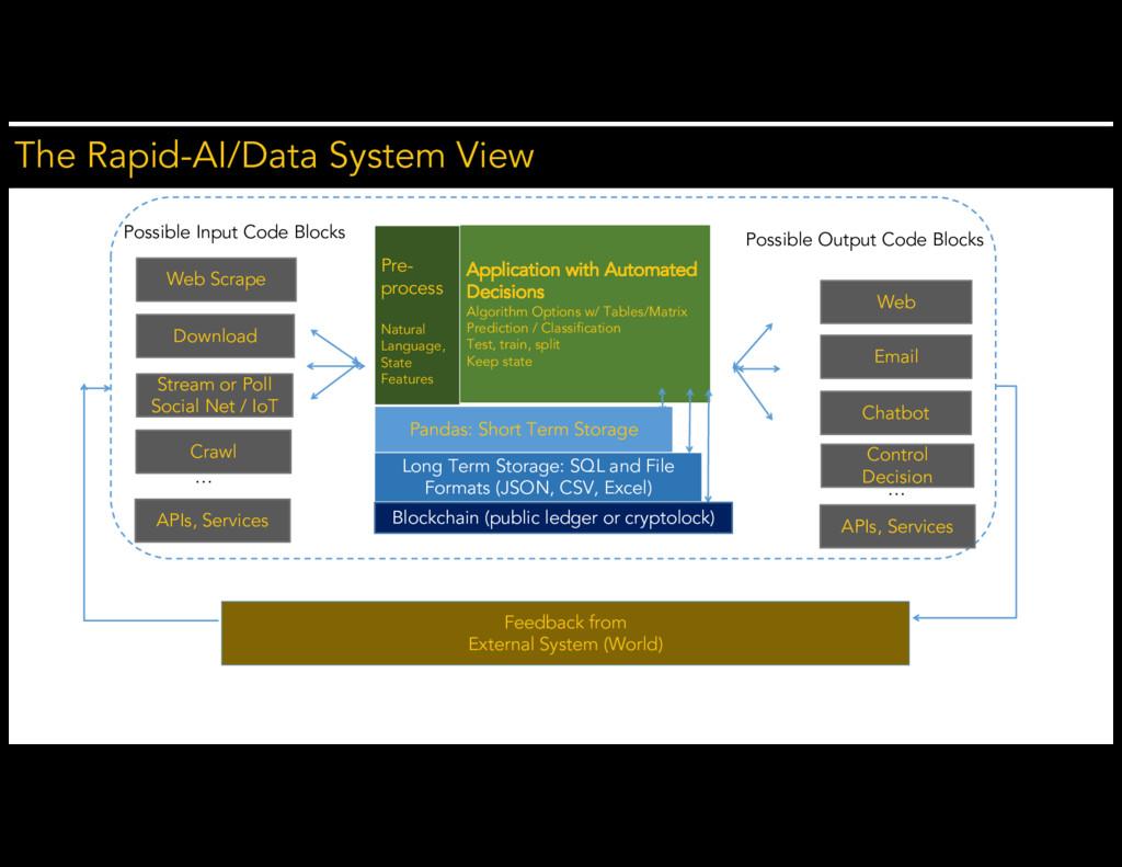 The Rapid-AI/Data System View Web Scrape Possib...